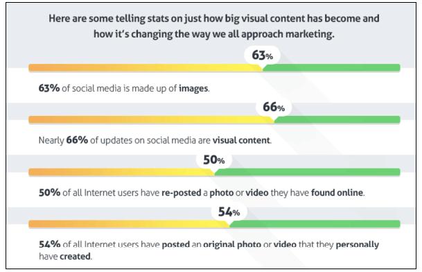 visual content is big