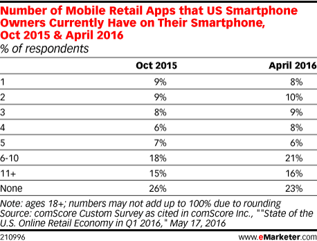 number of mobile retail apps