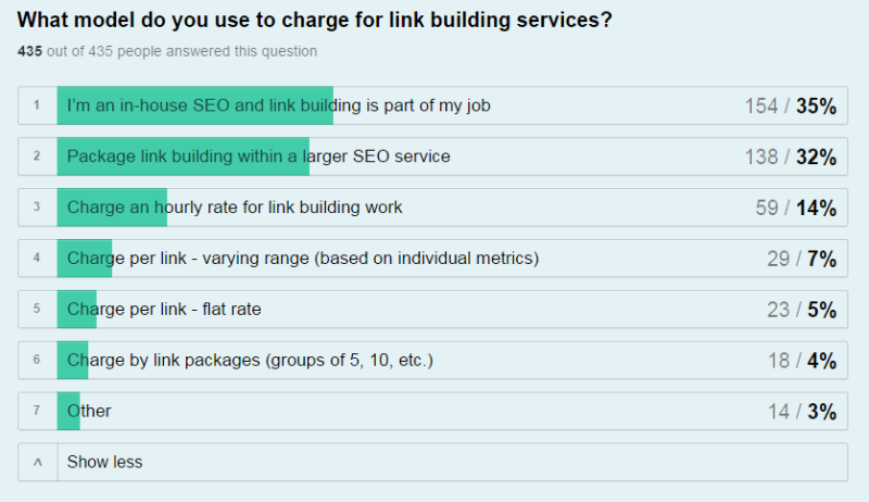 charge for link building
