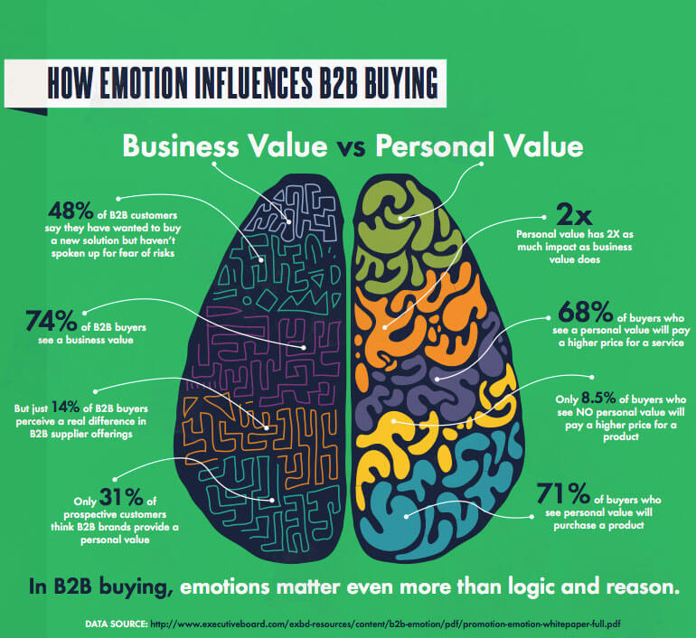 emotions influence b2b sales