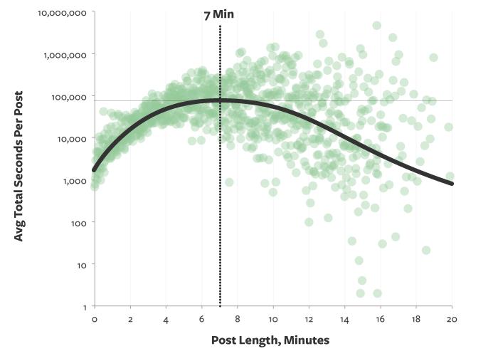 post length chart