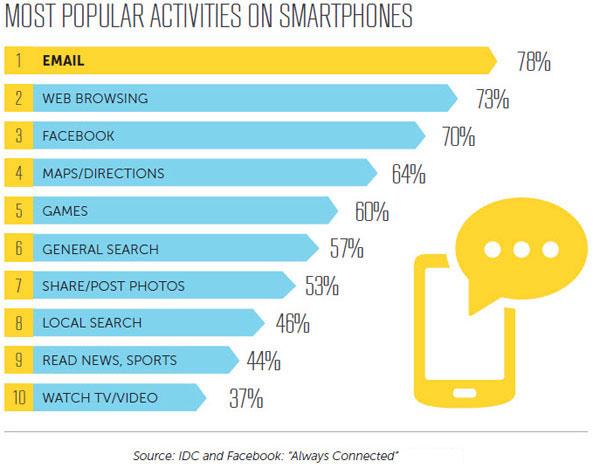 most popular activities on smartphones