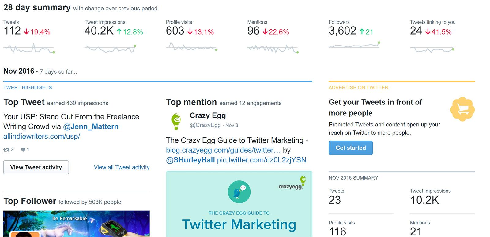 twitter analytics and stats