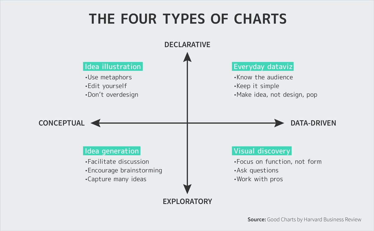 four types of charts