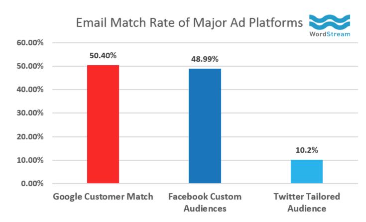 match-rates