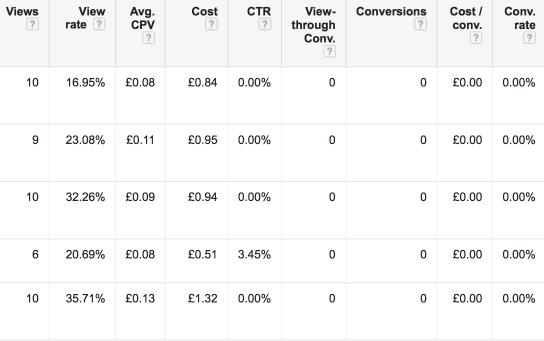 Example of Ad Metrics