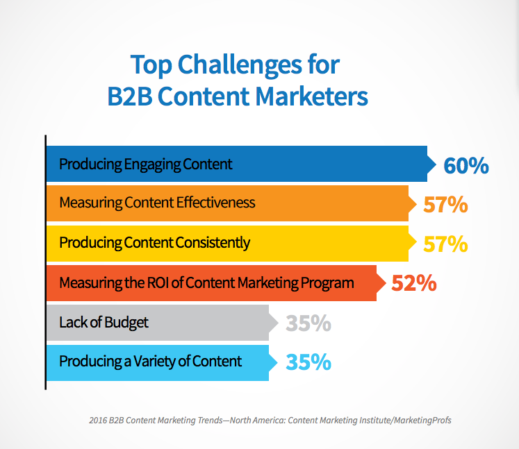 b2b marketers challenges
