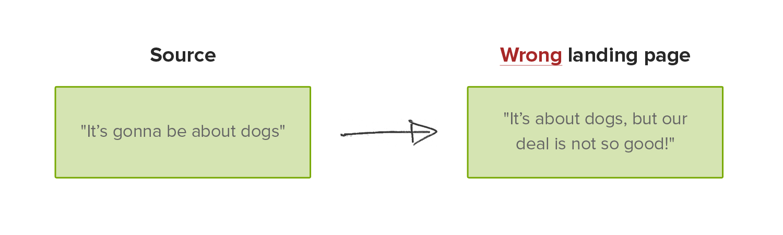 glossary bounce rate - figure 4