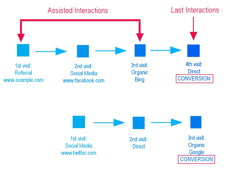assisted conversions flowchart