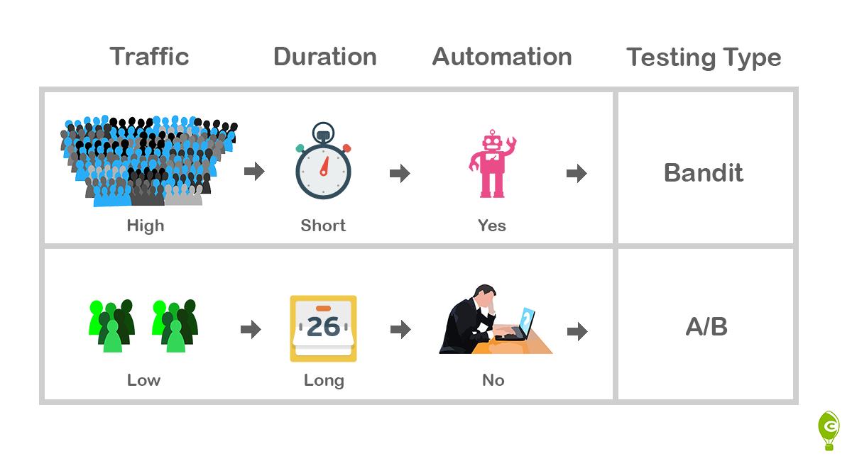 bandit testing vs. ab testing diagram