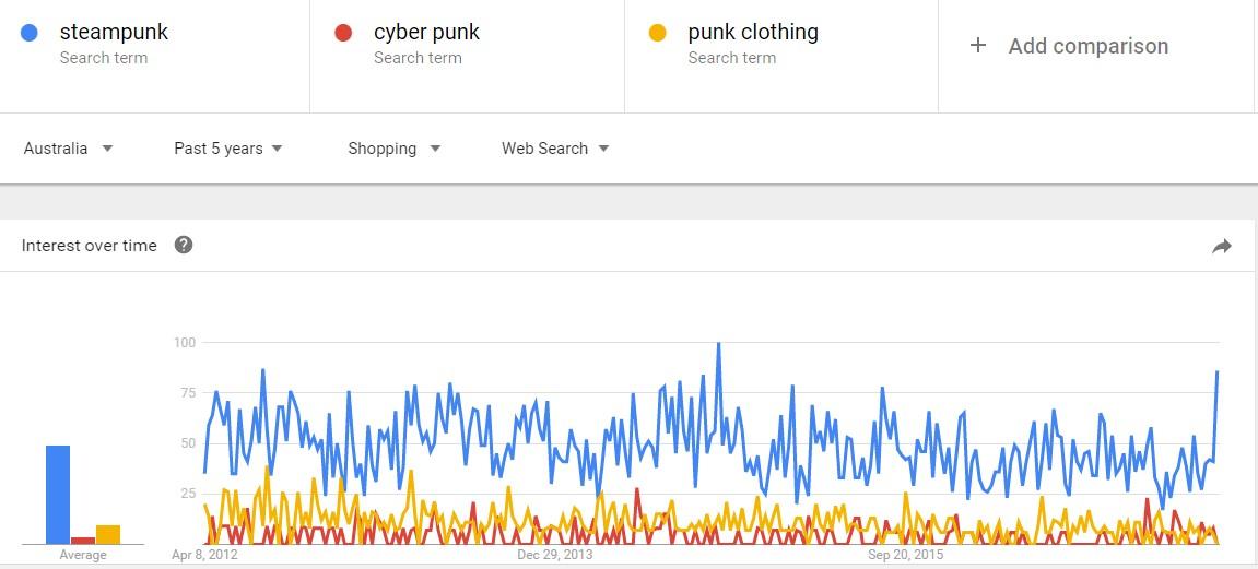 punk clothing chart