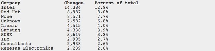 Company Changes Percent