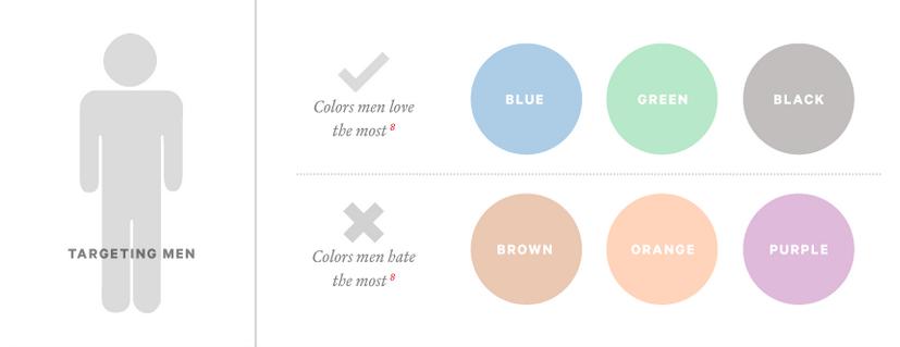 colors that target men