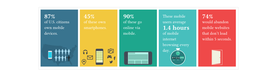 mobile consumer stats