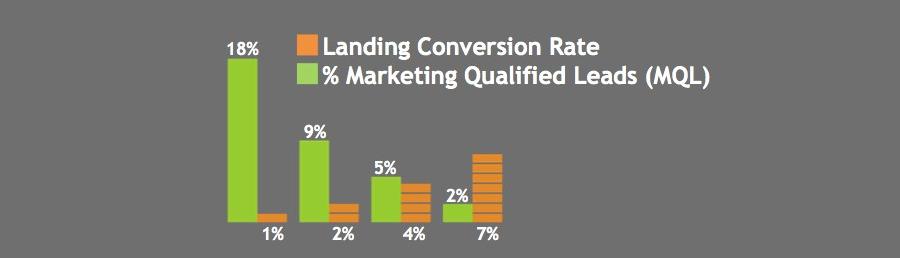 landing conversions rate vs MQL