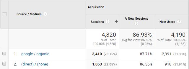 google analytics source medium
