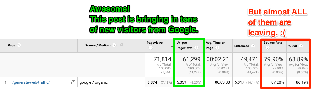 unique pageviews and bounce rate