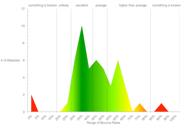 bounce rate vs number of websites