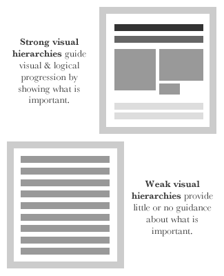 Strong visual hierarchies