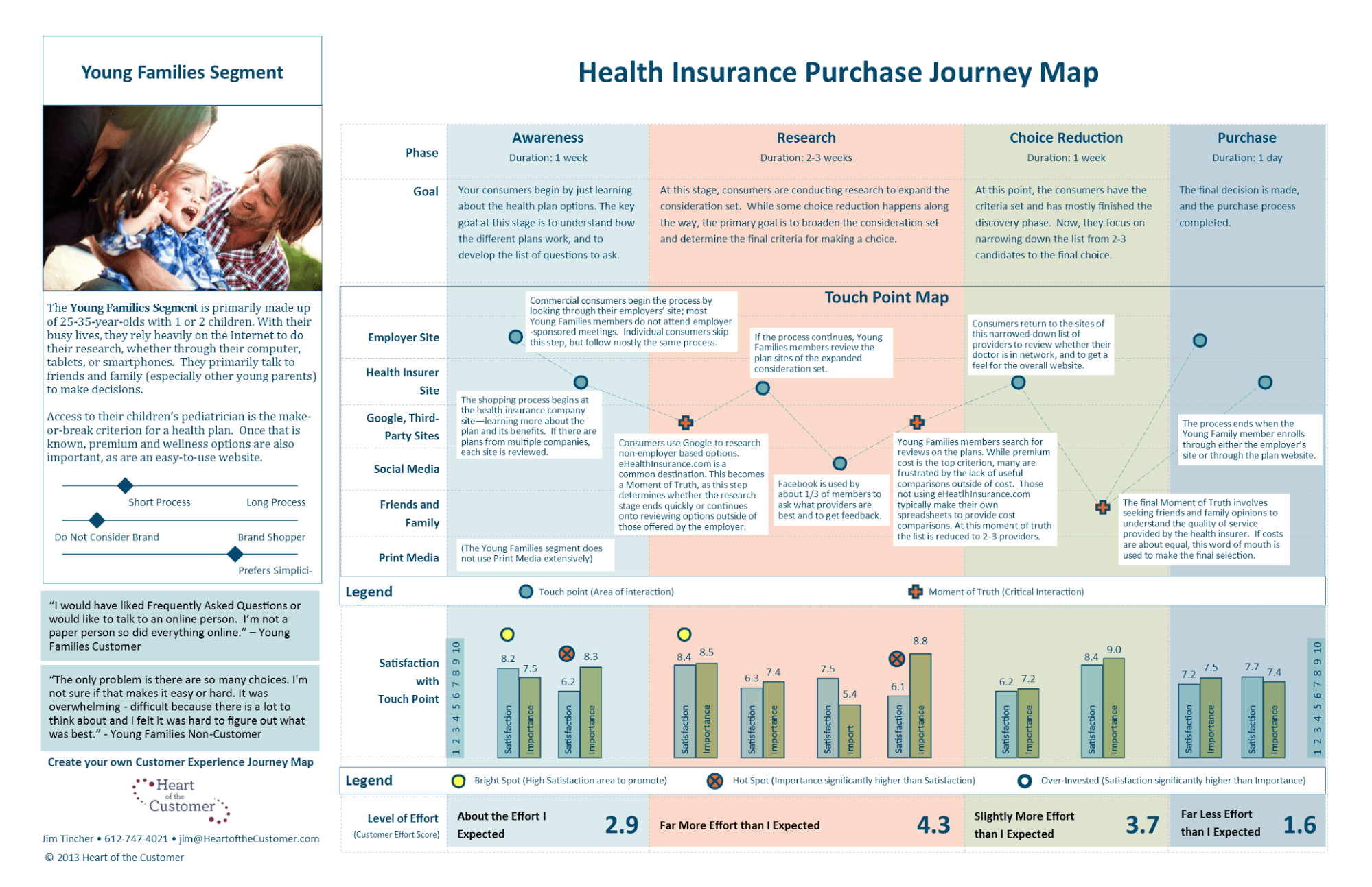 Health insurance journey map