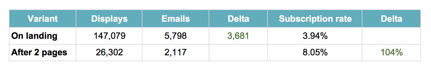 variants data