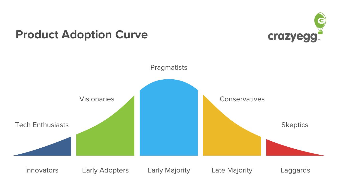 Production adoption curve