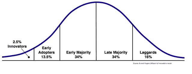Innovation Curve lapaas