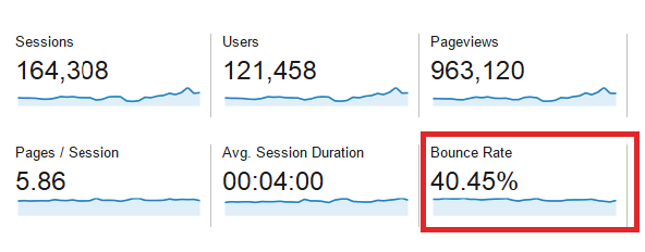 bounce rate 40 45
