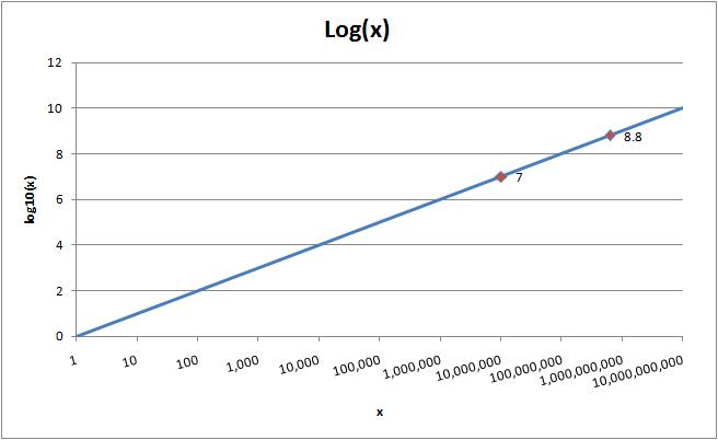 Log X