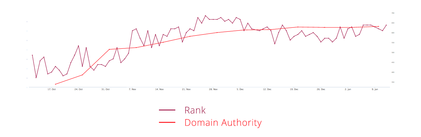 Rank Domain Authority