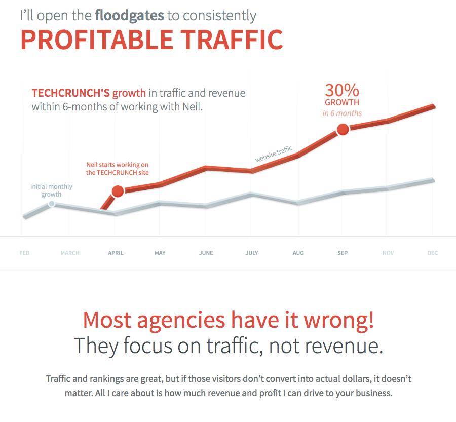 profitable traffic