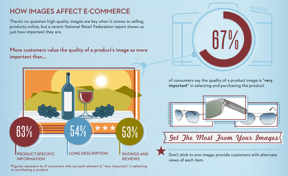 how images affect e-commerce