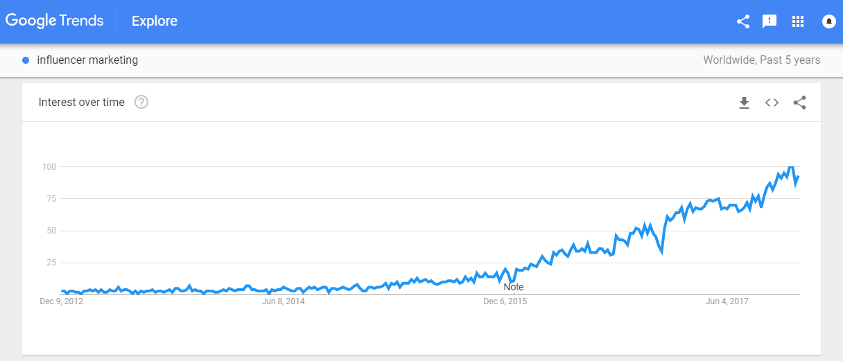 ambassador strategy google trends