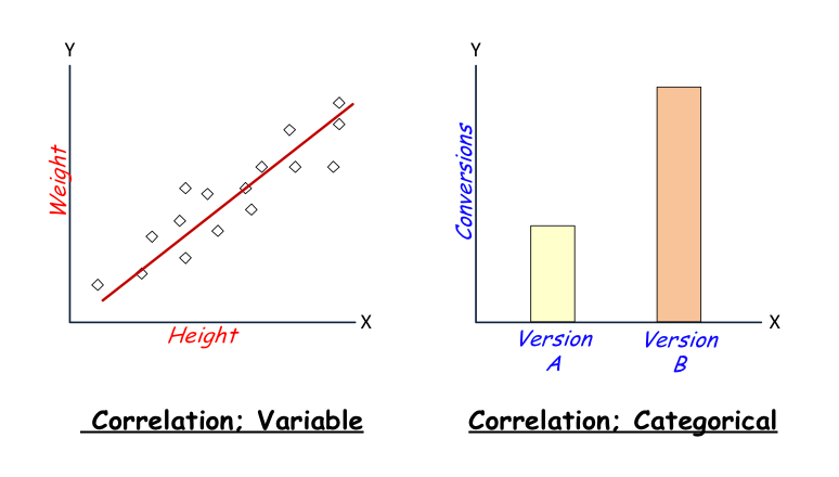 correlation variable correlation categorical