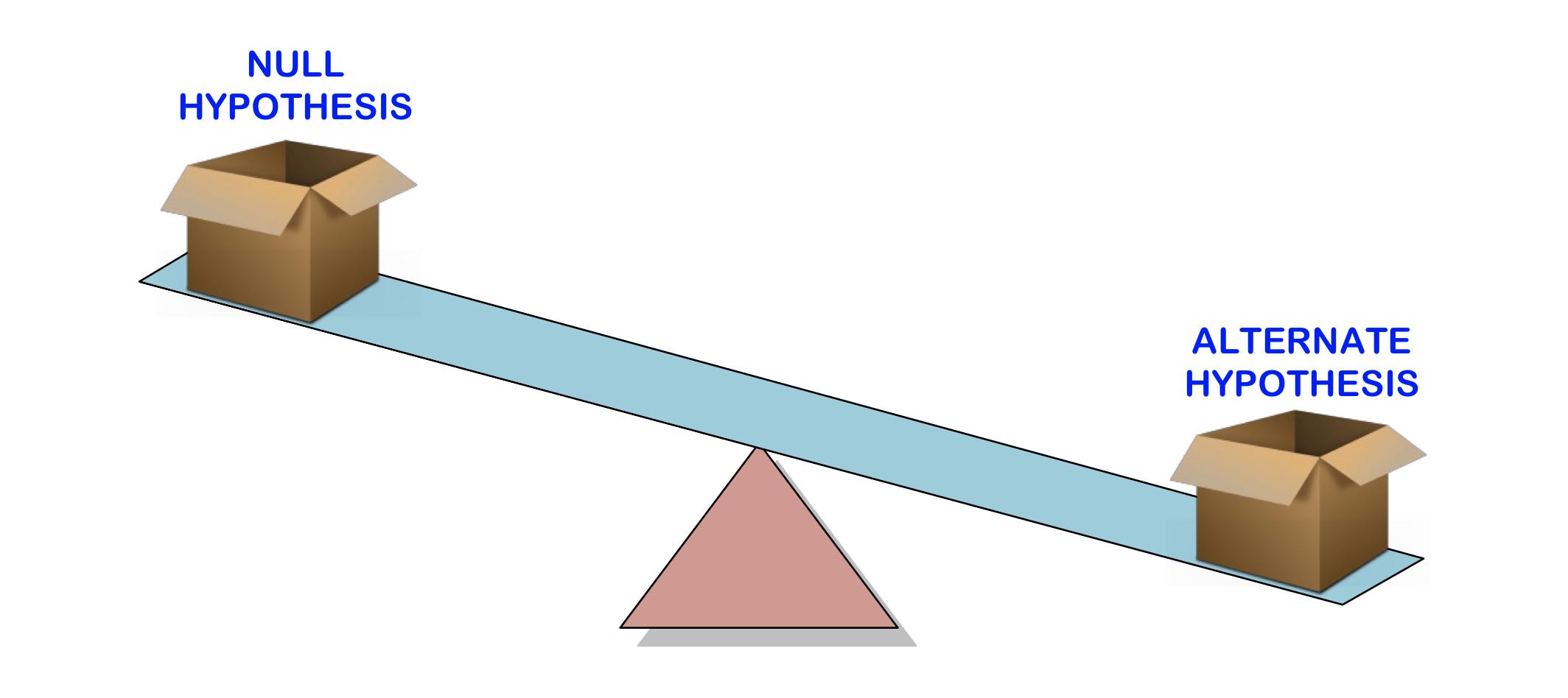 null-hypothesis vs. alternative hypothesis
