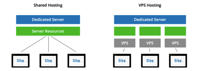 speed up your website shared vs vps hosting