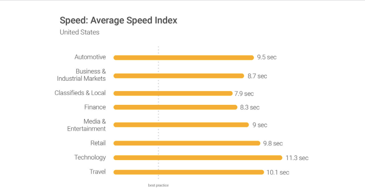 industry average speed