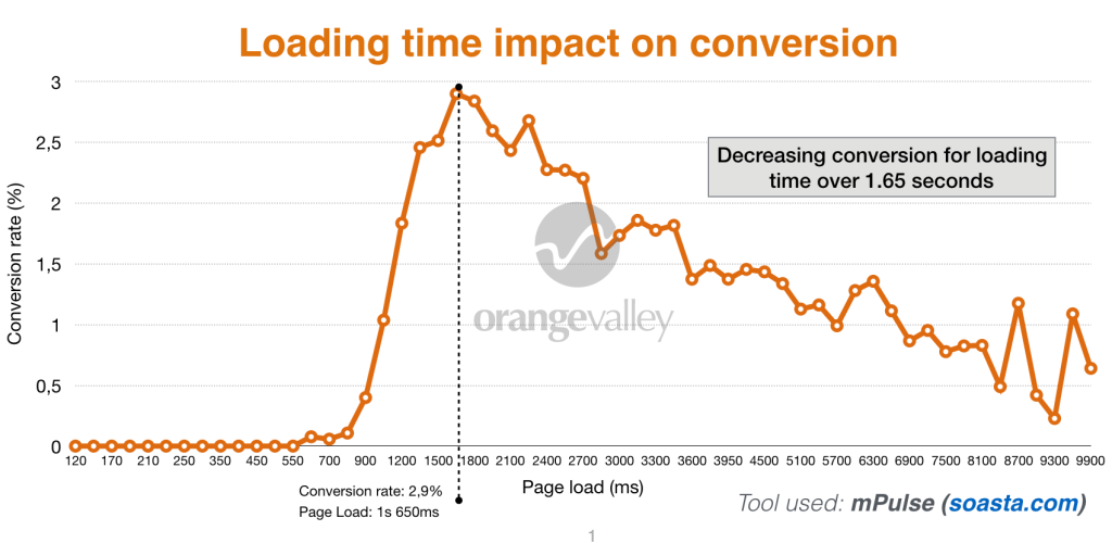 loading time conversions