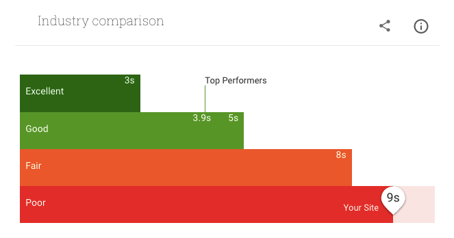 speed up your website mobile industry comparison