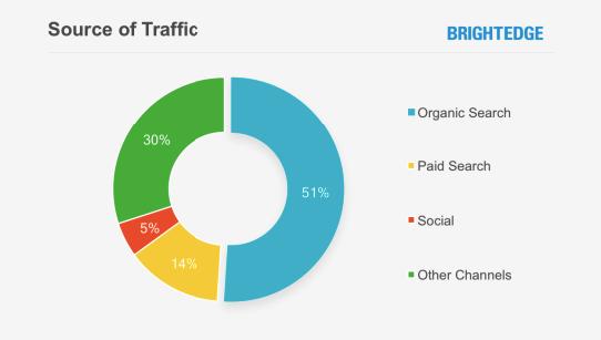 google index source traffic