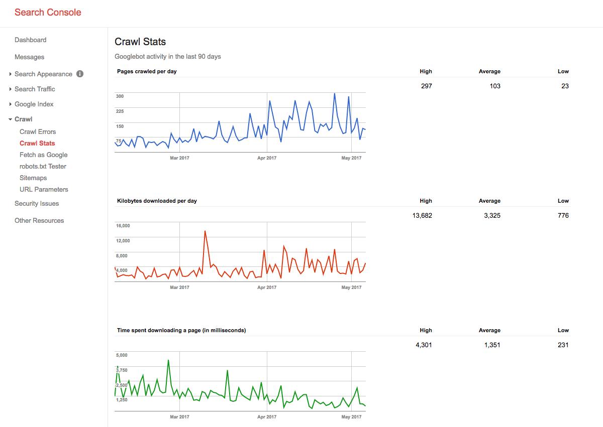 google index tool crawl stats