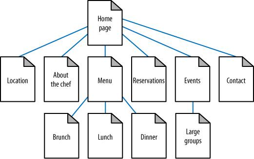 google index homepage tree