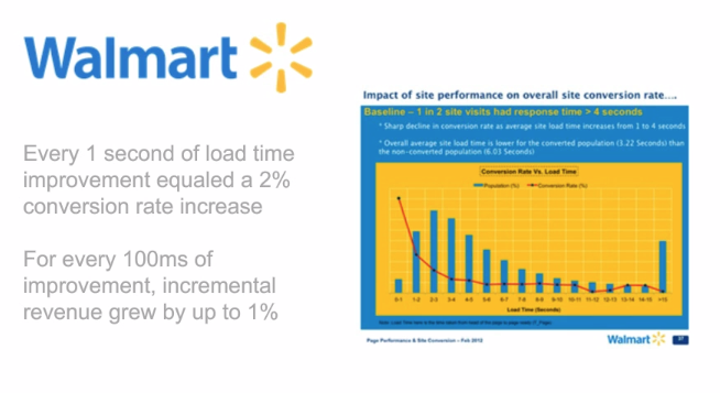 walmart website speed