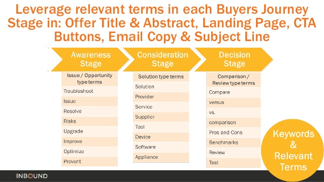 traffic and conversions relevant terms in buyers journey