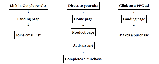 traffic and conversions sample user flows