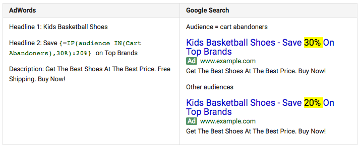cart abandon adwords