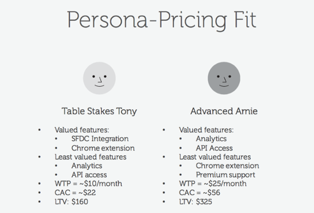 traffic and conversions qualified personas
