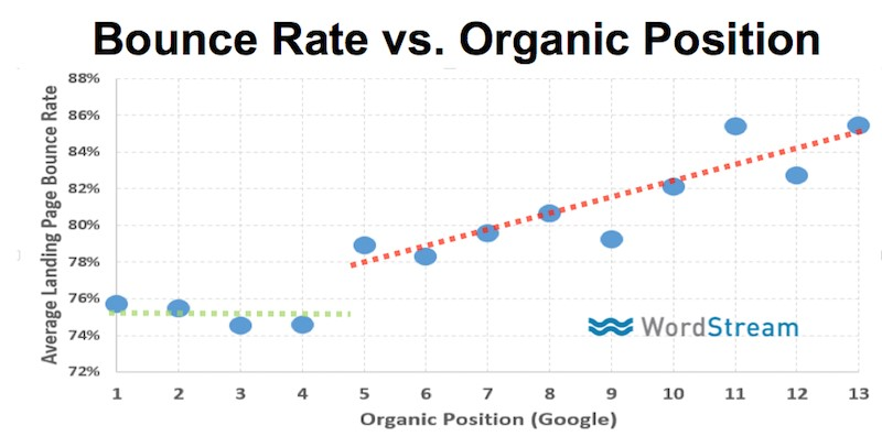 bounce rate rankings