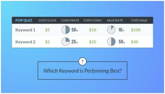 keyword comparison part deux 1 ab testing