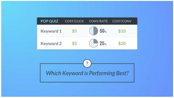 keyword comparison ab testing
